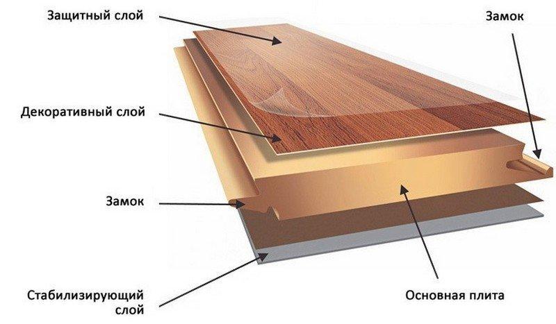 Структура ламинированного покрытия