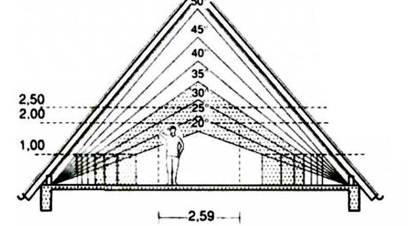 Как измеряется высота частного дома