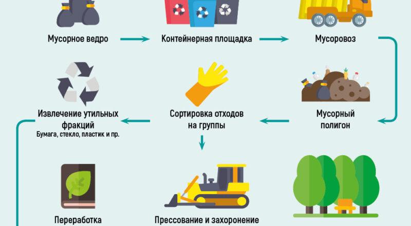 Что нужно знать о новых правилах вывоза мусора
