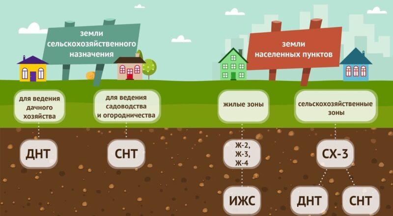 Что такое ИЖС участок и чем отличается