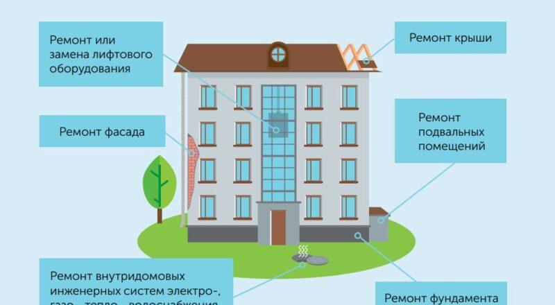 Капремонт жилых домов что входит