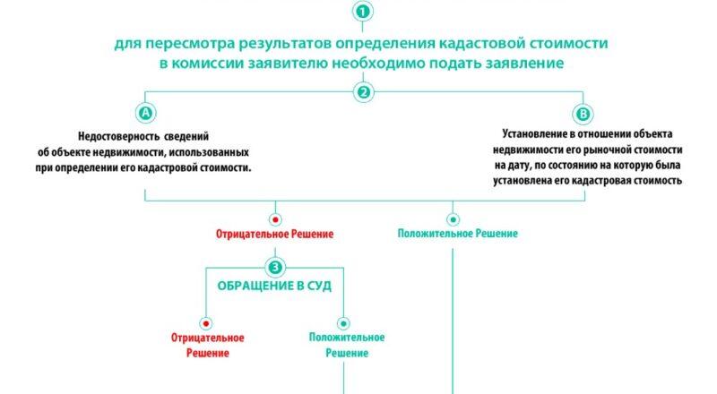 Определение и пересмотр кадастровой стоимости